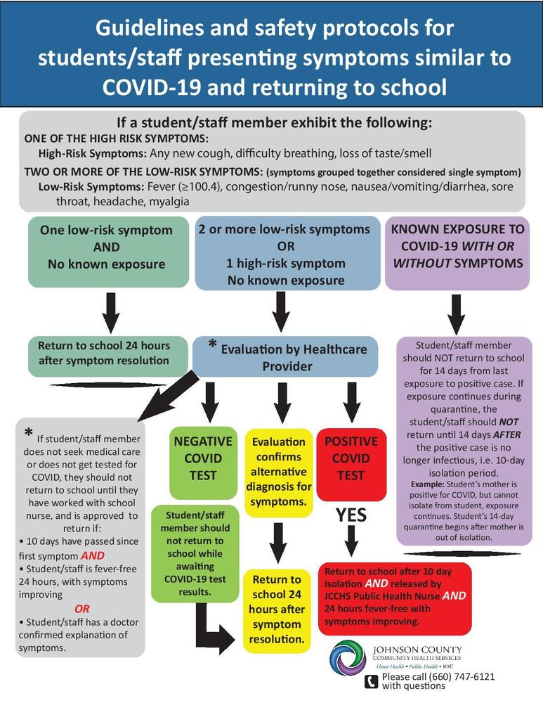 Updated COVID Guidelines and Safety Protocols