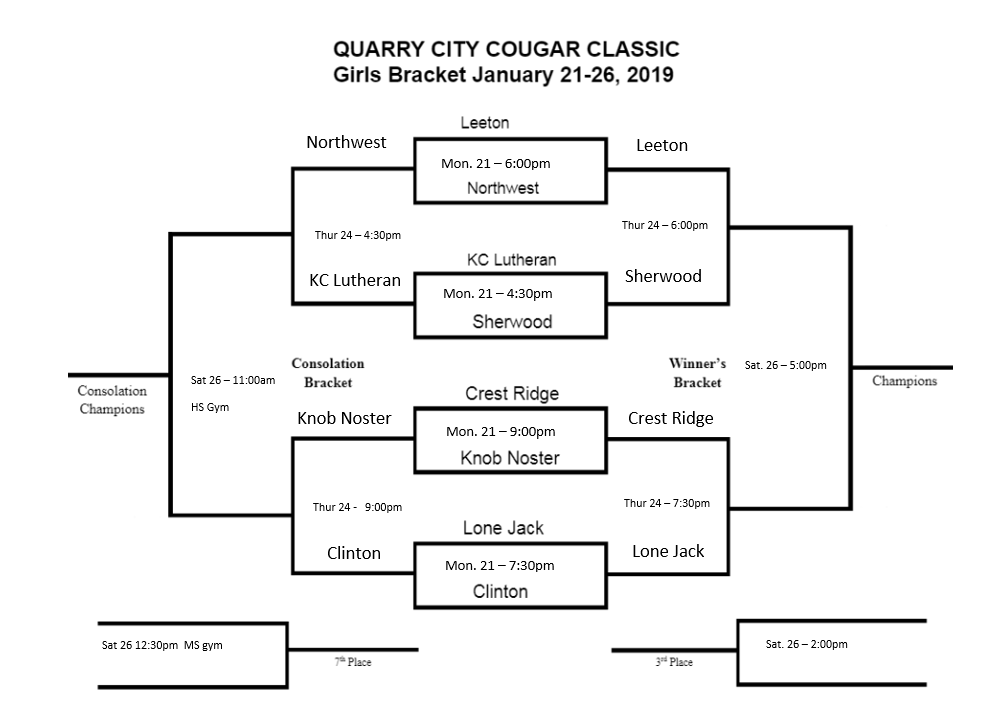Quarry City Girls Bracket Updated